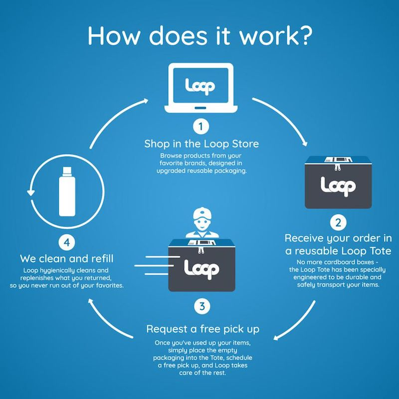Loop circularity platform infographic