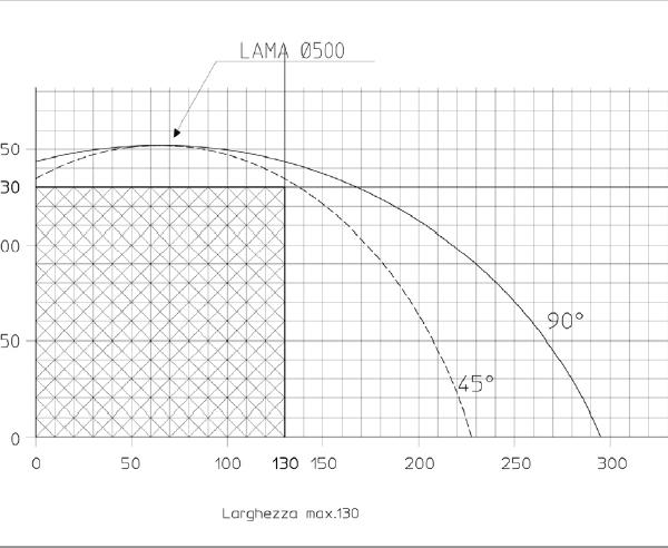 Centro de corte CUT 500 F de Grafsynergy en Disomaq