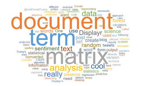 Term Document Matrix Word Cloud