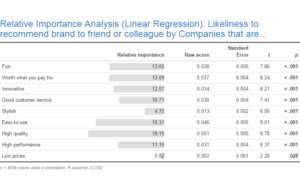 Relative importance analysis table