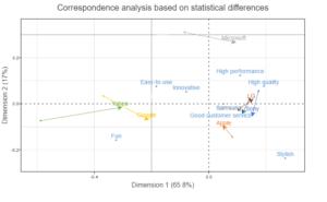 correspondence analysis movements