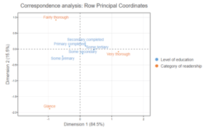 correspondence analysis example