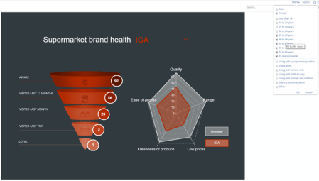 Supermarket brand funnel - with filter options on the right