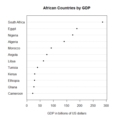 Simple R dot chart of African countries by GDP decreasing rank order