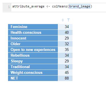 attribute average