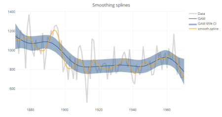 Smoothing splines trend lines in plotly