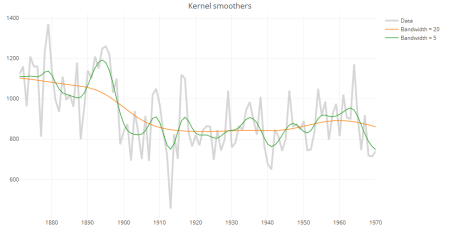 Kernel smoothers in plotly