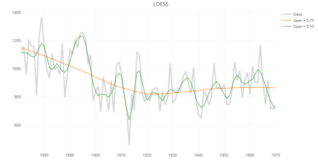 LOESS trend line with different spans in plotly