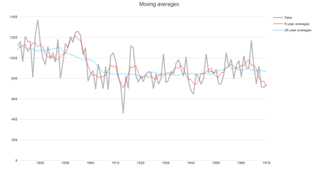 Moving average smoothers