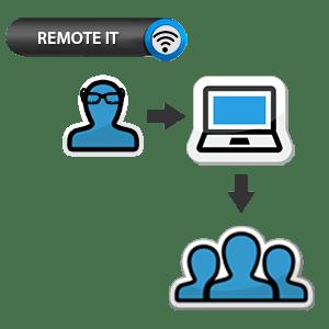 Remote Customer Service