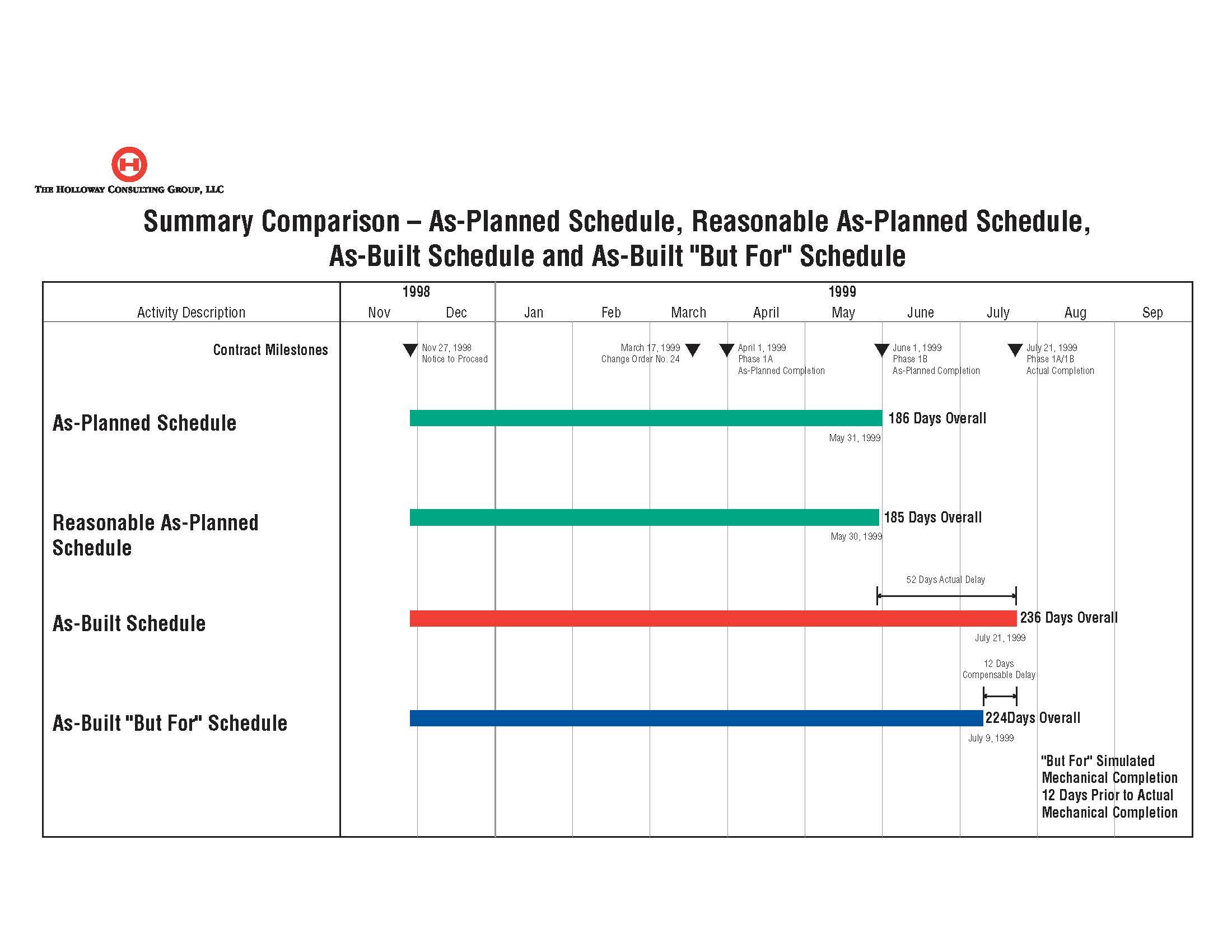 Construction Schedule Delayysis