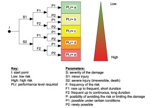 Validation of SRP  CS control systems according to ISO