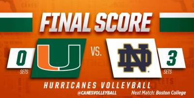 Hurricanes fell 0-3 to Notre Dame's volleyball team. Source: Hurricane Athletics