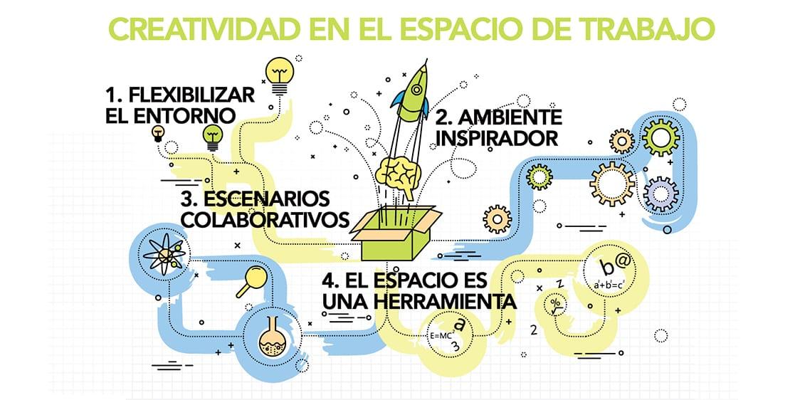 La creatividad es la habilidad más importante de los futuros trabajadores