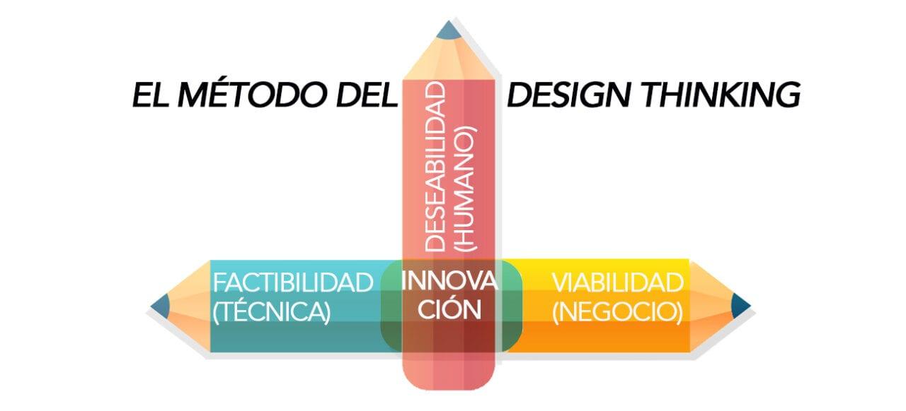 La metodología del Design Thinking precisa de entornos creativos