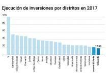 Presupuesto Villaverde 2018