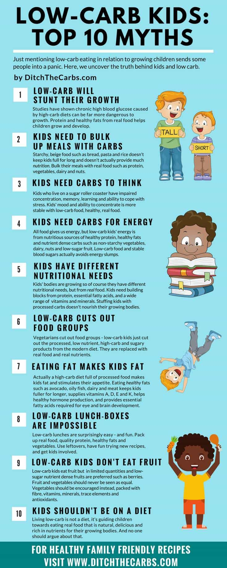 Take a look at the top 10 myths about low-carb kids. Low-carb real food is healthy and extremely nutritious. Learn how healthy it is to be a low-carb kid.   ditchthecarbs.com