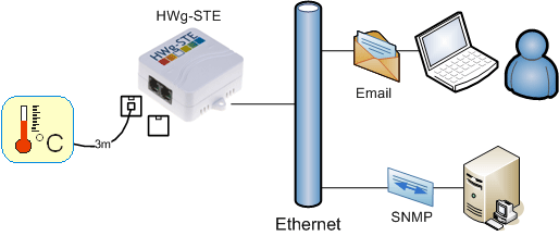 termómetro ethernet alarma por email