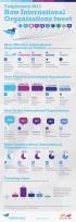 Cómo tuitean las principales organizaciones