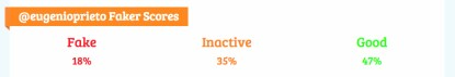 Actividad e inactividad de los seguidores en Twitter de Eugenio Prieto