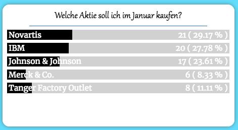 Umfrage Welche Aktie Soll Ich Im Januar Kaufen