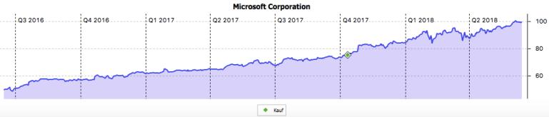 Der Chart der Kursentwicklung von Microsoft im Juni 2018