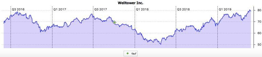 3-Jahres-Chart Welltower