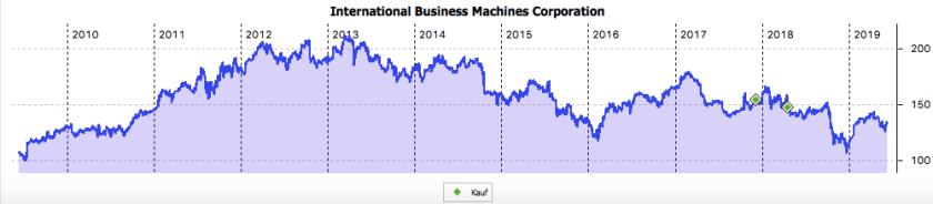10-Jahres-Chart von IBM im Juni 2019