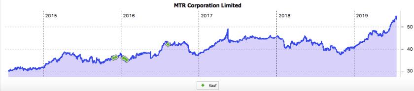 MTR 5-Jahres-Chart