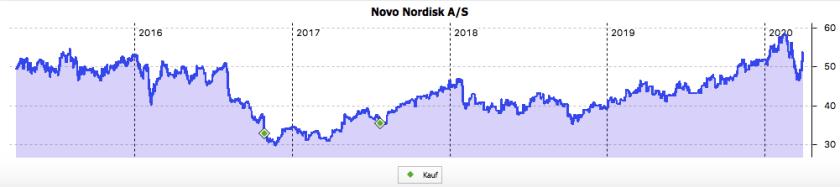 Novo Nordisk 5-Jahres-Chart