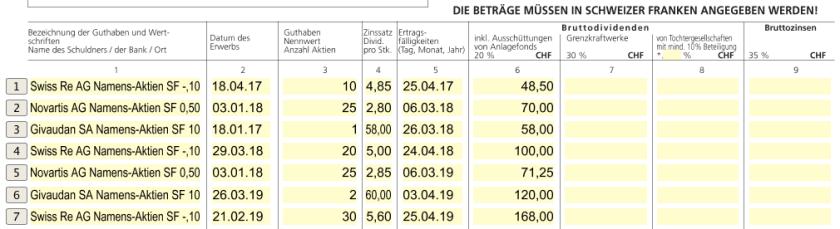 Tabelle mit Dividendenzahlungen zur Rückerstattung der Schweizer Quellensteuer