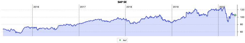 5-Jahres-Chart der SAP-Aktie