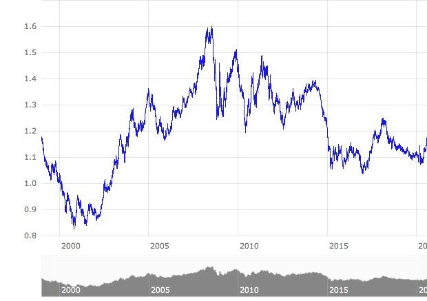 US-Dollar Langfristchart 1999-2020