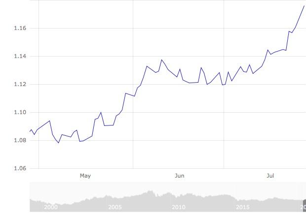 US-Dollar Kurzfristchart 3-Monate 2020