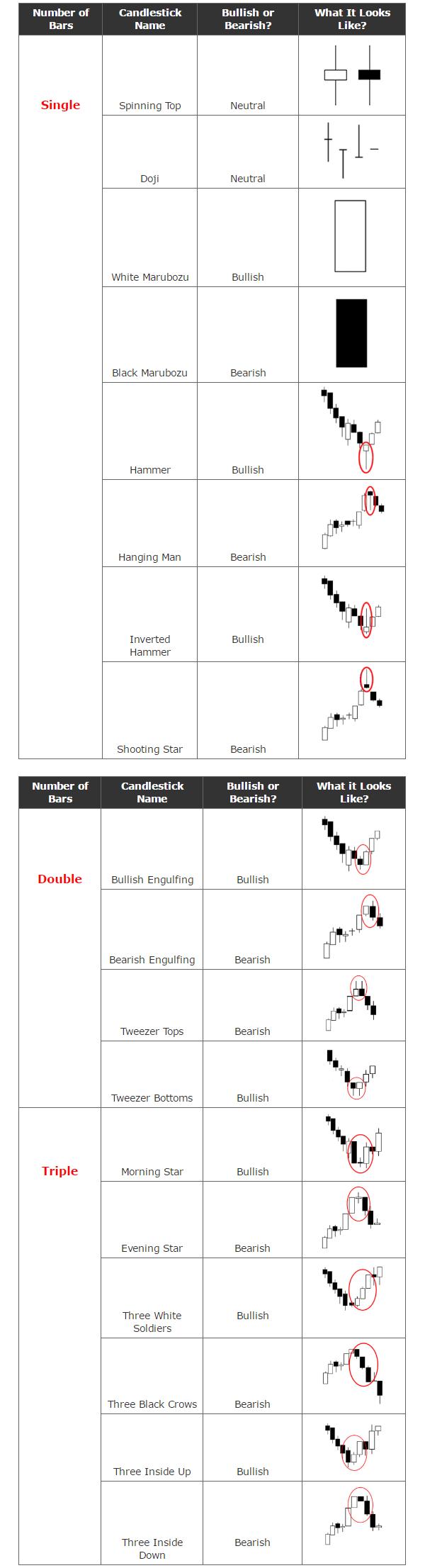 Forex Candele Giapponesi Pattern