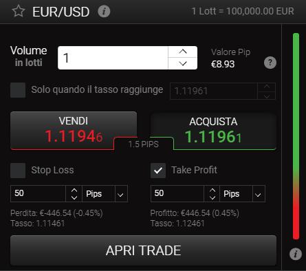take profit piattaforma 24option