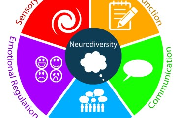 "A Pie chart in the middle with 5 outer sections in red with a white swirl icon, yellow with a white paper and pencil icon, green with a white speech bubble, light blue with stick people and white speech bubbles, purple with 4 different smilies and inner circle in dark blue with white thought bubble icon with ""Neurodiversity"" above the thought bubble. Circling the pie chart are the words ""Sensory Regulation"" in red, ""Executive Function"" in yellow, ""Communication"" in green, ""Socialization"" in blue, and ""Emotional Regulation"" in purple."
