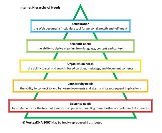 internet_hierarchy_vortexdn.jpg