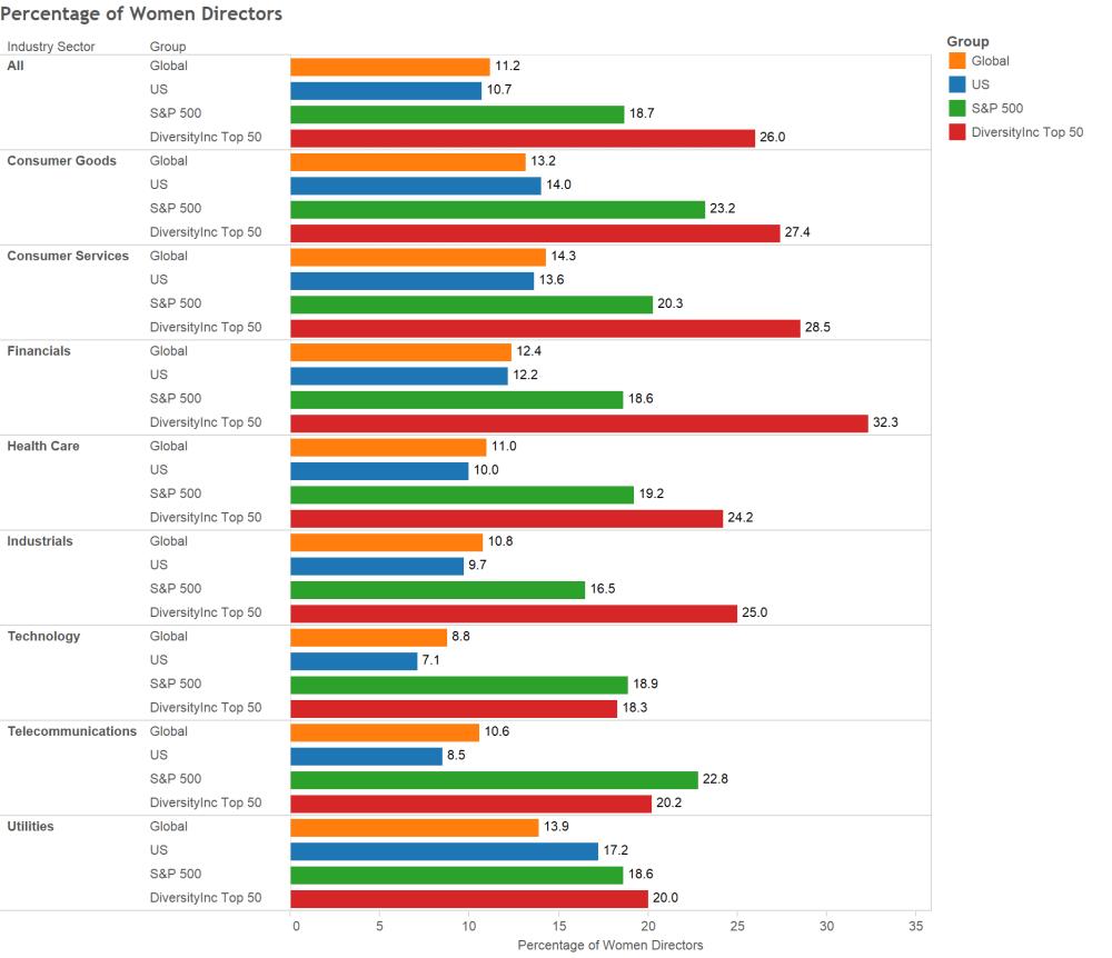Percentage of Women Directors