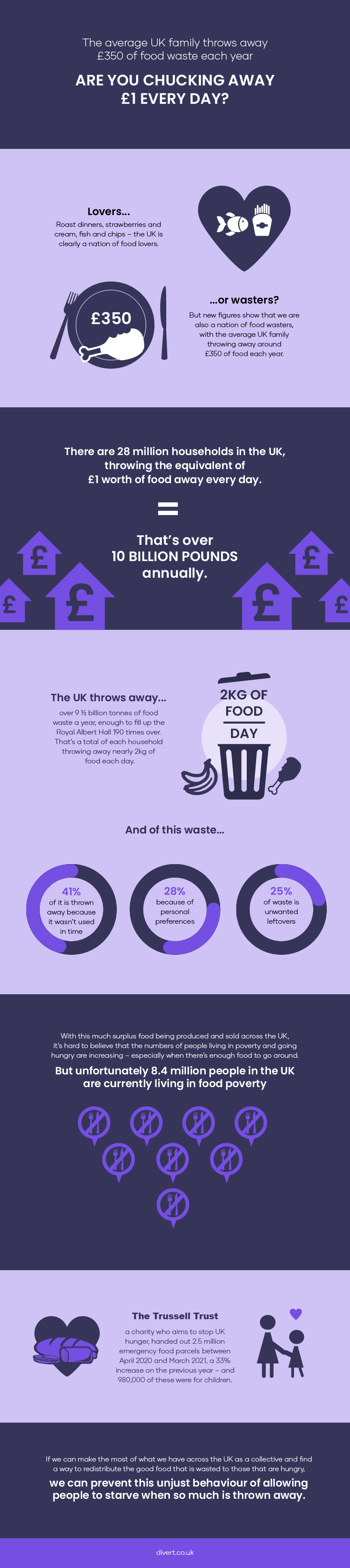 Food waste facts and stats