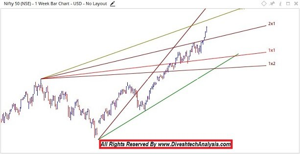 Weekly trading overview Nifty