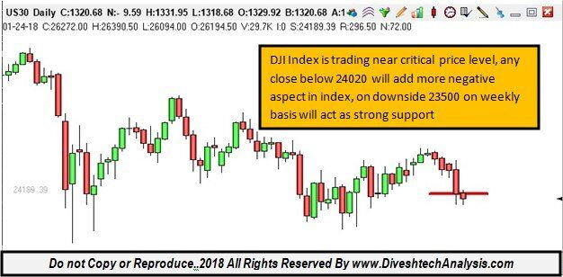 DJI Short Term Critical Price Turning Point