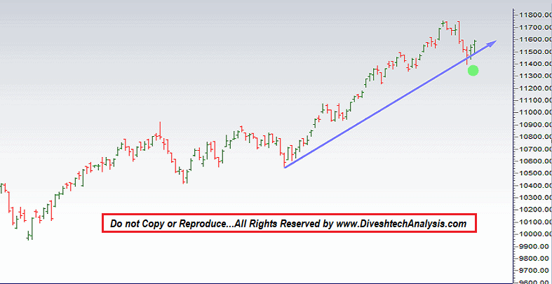 nifty weekly forecast