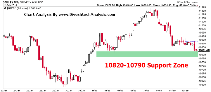 Nifty Intraday Technical Analysis 13th Feb