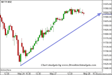 Nifty Intraday Trading Outlook