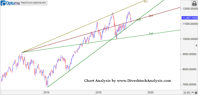 Nifty Weekly Analysis 20-24th