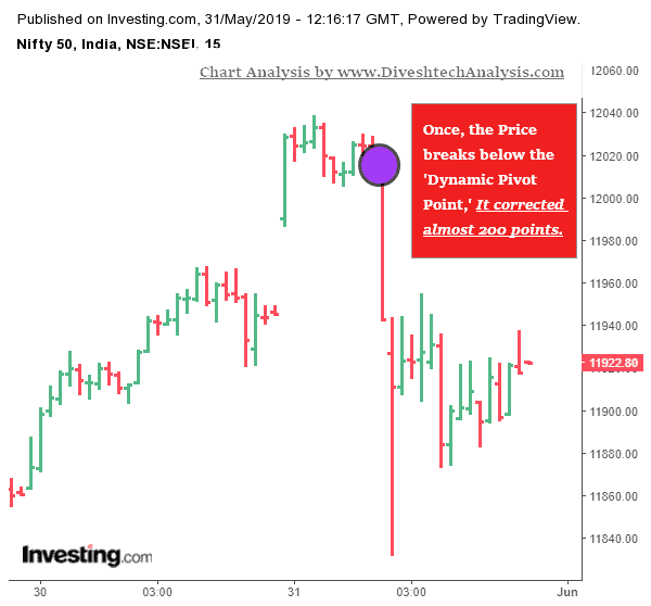 Trading with Dynamic Pivot Point