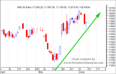 Nifty Weekly Analysis For the Week 10-14 June