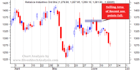 Swing Trading Stock Reliance