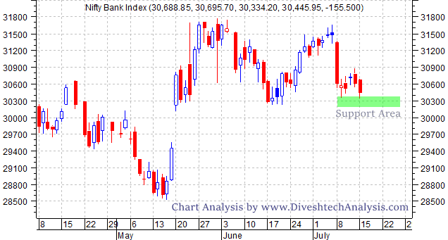 Bank Nifty Crucial Support